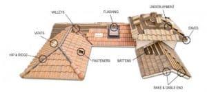 Concrete Tile Roofs Las Vegas