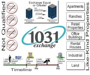 1031 Exchange Property Listings Las Vegas
